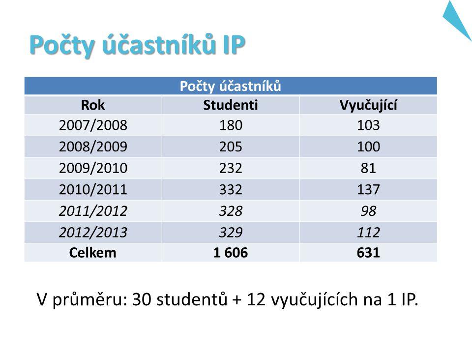 Počty účastníků IP Počty účastníků RokStudentiVyučující 2007/2008180103 2008/2009205100 2009/201023281 2010/2011332137 2011/201232898 2012/2013329112 Celkem1 606631 V průměru: 30 studentů + 12 vyučujících na 1 IP.