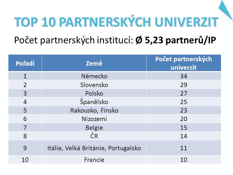 TOP 10 PARTNERSKÝCH UNIVERZIT Počet partnerských institucí: Ø 5,23 partnerů/IP PořadíZemě Počet partnerských univerzit 1Německo34 2Slovensko29 3Polsko27 4Španělsko25 5Rakousko, Finsko23 6Nizozemí20 7Belgie15 8ČR14 9Itálie, Velká Británie, Portugalsko11 10Francie10