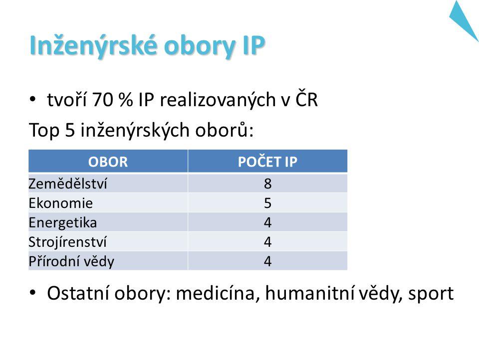 Inženýrské obory IP tvoří 70 % IP realizovaných v ČR Top 5 inženýrských oborů: Ostatní obory: medicína, humanitní vědy, sport OBORPOČET IP Zemědělství8 Ekonomie5 Energetika4 Strojírenství4 Přírodní vědy4