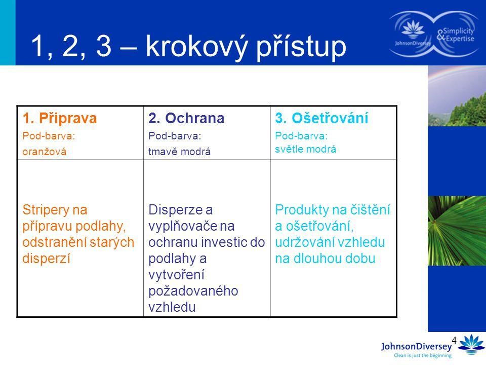 4 1, 2, 3 – krokový přístup 1. Připrava Pod-barva: oranžová 2. Ochrana Pod-barva: tmavě modrá 3. Ošetřování Pod-barva: světle modrá Stripery na přípra