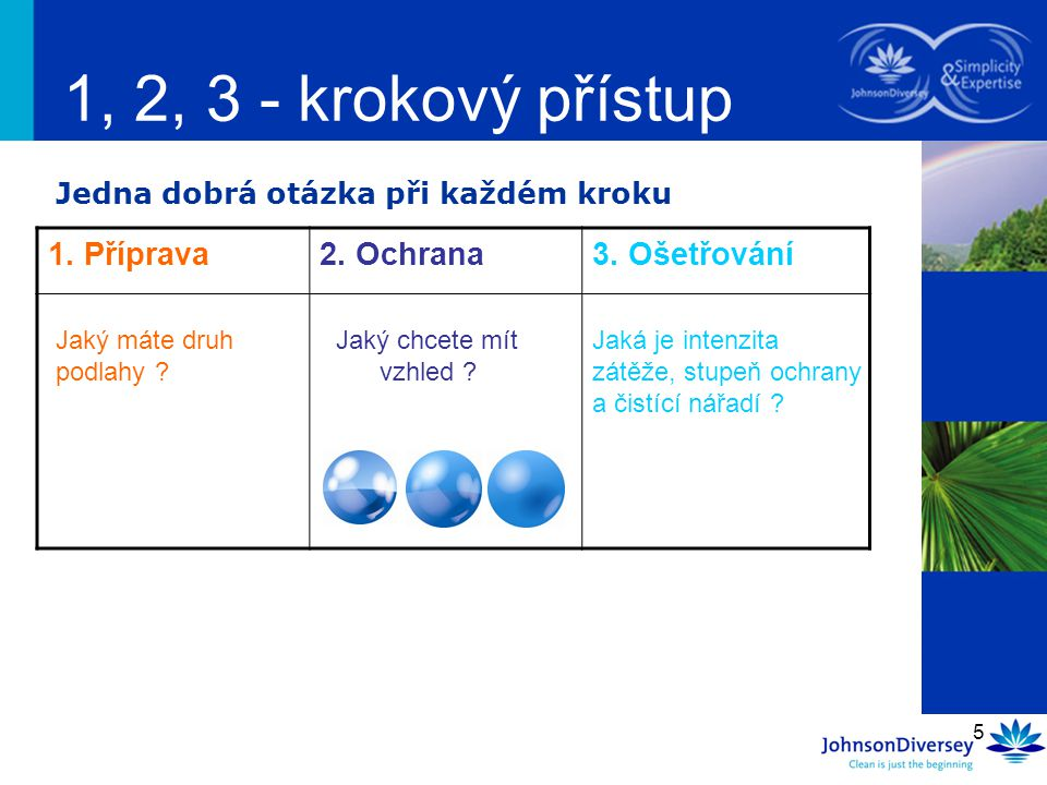5 1, 2, 3 - krokový přístup 1. Příprava2. Ochrana3. Ošetřování Jedna dobrá otázka při každém kroku Jaký máte druh podlahy ? Jaká je intenzita zátěže,