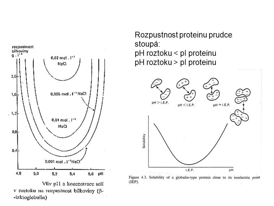 Rozpustnost proteinu prudce stoupá: pH roztoku < pI proteinu pH roztoku > pI proteinu
