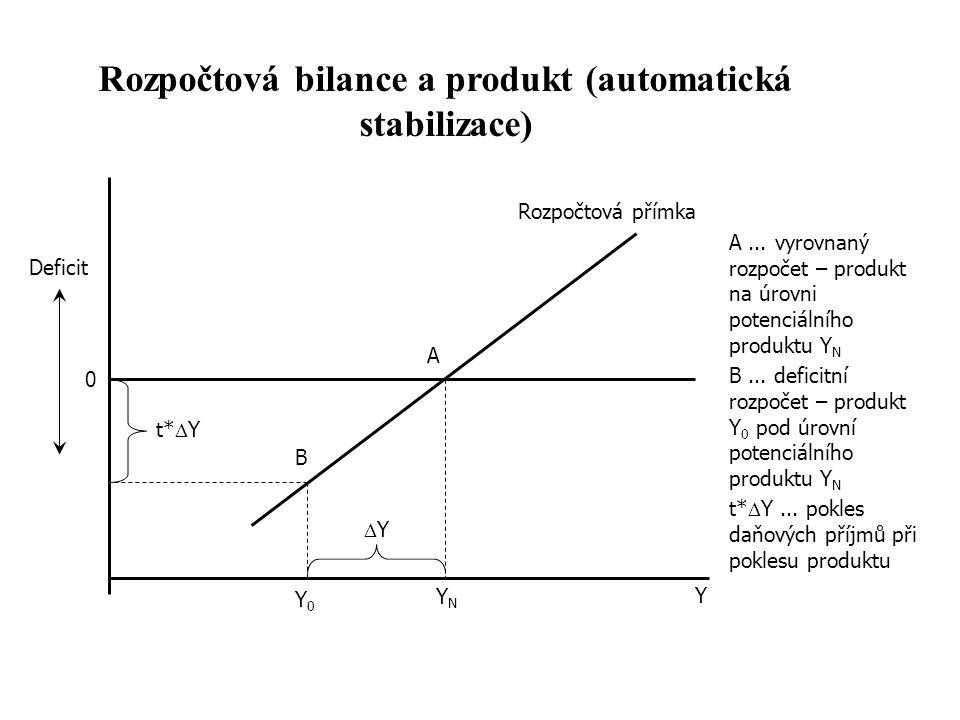 Rozpočtová přímka YNYN Y0Y0 t*  Y Deficit 0 YY A B Y Rozpočtová bilance a produkt (automatická stabilizace) A... vyrovnaný rozpočet – produkt na úr