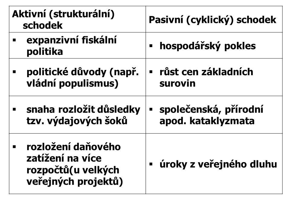 Aktivní (strukturální) schodek Pasivní (cyklický) schodek  expanzivní fiskální politika  hospodářský pokles  politické důvody (např. vládní populis