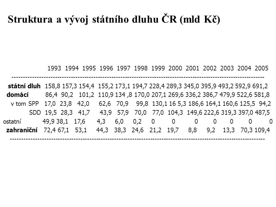 Struktura a vývoj státního dluhu ČR (mld Kč) 1993 1994 1995 1996 1997 1998 1999 2000 2001 2002 2003 2004 2005 ----------------------------------------