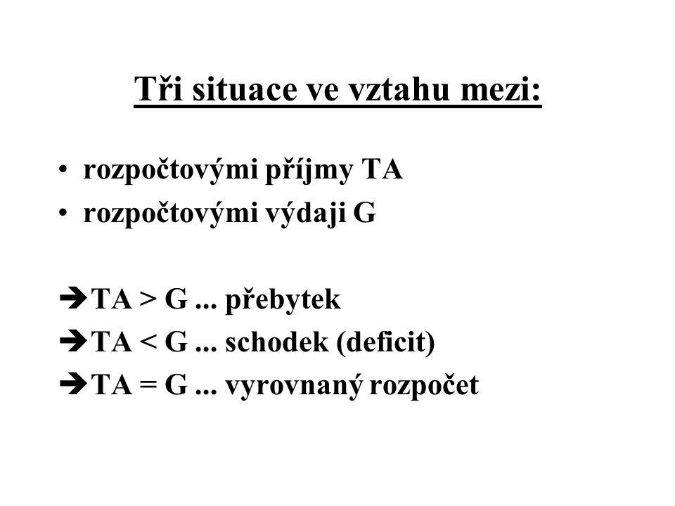 Tři situace ve vztahu mezi: rozpočtovými příjmy TA rozpočtovými výdaji G  TA > G... přebytek  TA < G... schodek (deficit)  TA = G... vyrovnaný rozp