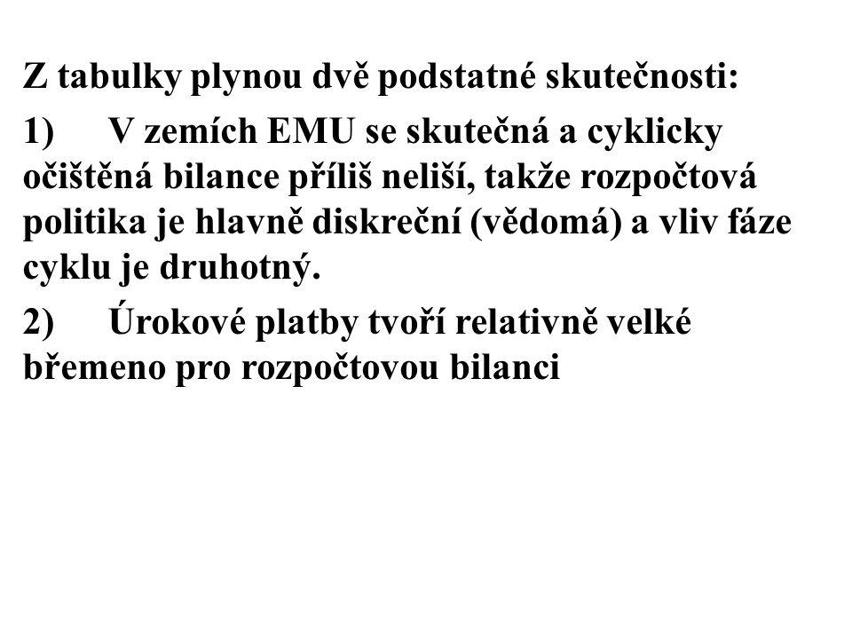 Z tabulky plynou dvě podstatné skutečnosti: 1)V zemích EMU se skutečná a cyklicky očištěná bilance příliš neliší, takže rozpočtová politika je hlavně
