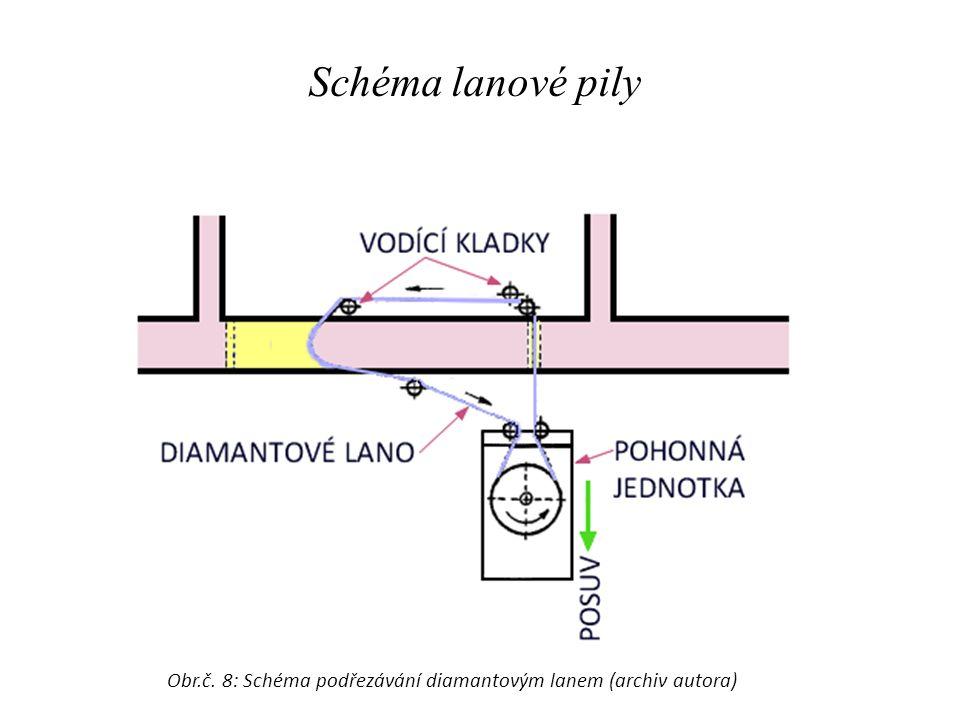 Schéma lanové pily Obr.č. 8: Schéma podřezávání diamantovým lanem (archiv autora)