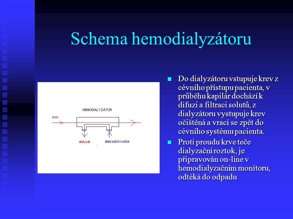 Schema hemodialyzátoru Do dialyzátoru vstupuje krev z cévního přístupu pacienta, v průběhu kapilár dochází k difuzi a filtraci solutů, z dialyzátoru v