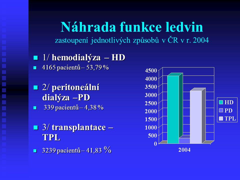 Náhrada funkce ledvin zastoupení jednotlivých způsobů v ČR v r. 2004 1/ hemodialýza – HD 1/ hemodialýza – HD 4165 pacientů – 53,79 % 4165 pacientů – 5