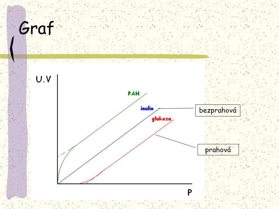 Graf bezprahová prahová