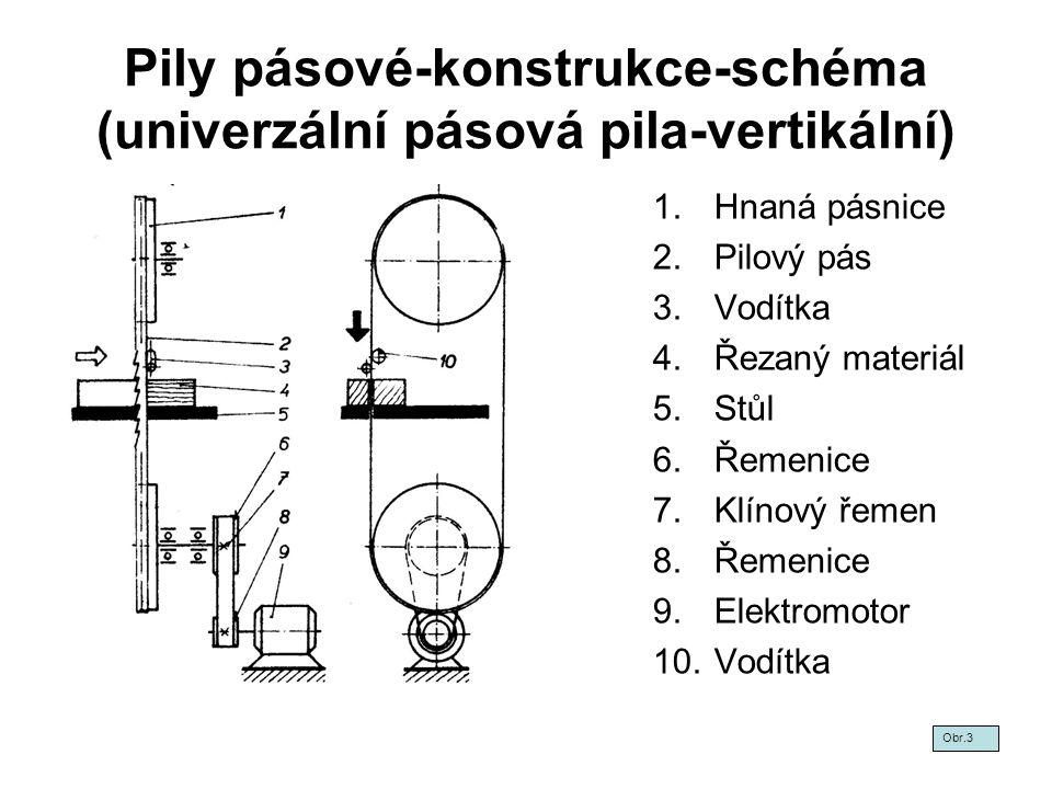 Pily pásové-konstrukce-schéma (univerzální pásová pila-vertikální) 1.Hnaná pásnice 2.Pilový pás 3.Vodítka 4.Řezaný materiál 5.Stůl 6.Řemenice 7.Klínov
