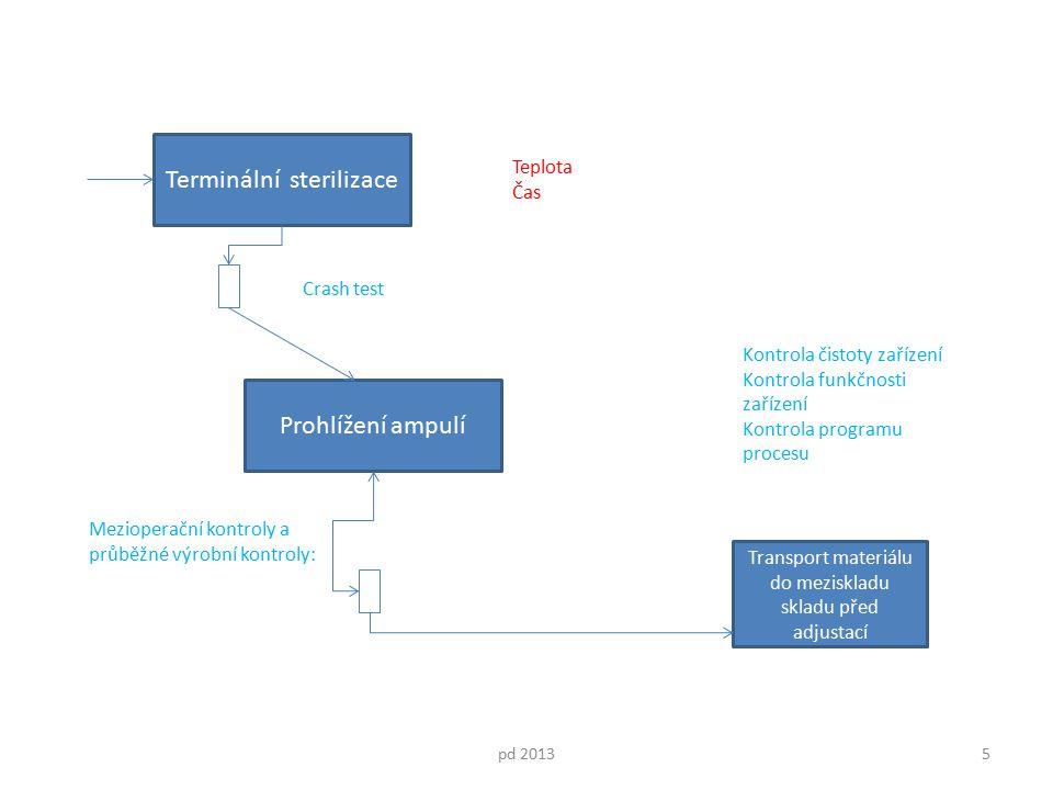 Prohlížení ampulí pd 20135 Terminální sterilizace Mezioperační kontroly a průběžné výrobní kontroly: Teplota Čas Transport materiálu do meziskladu skl