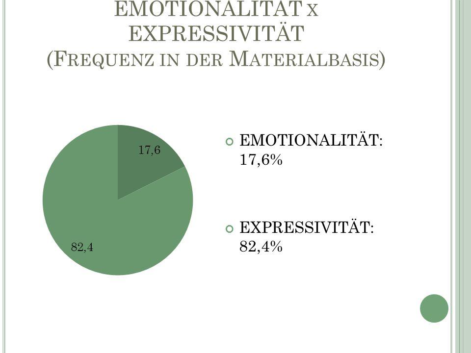 EMOTIONALITÄT X EXPRESSIVITÄT (F REQUENZ IN DER M ATERIALBASIS ) EMOTIONALITÄT: 17,6% EXPRESSIVITÄT: 82,4%