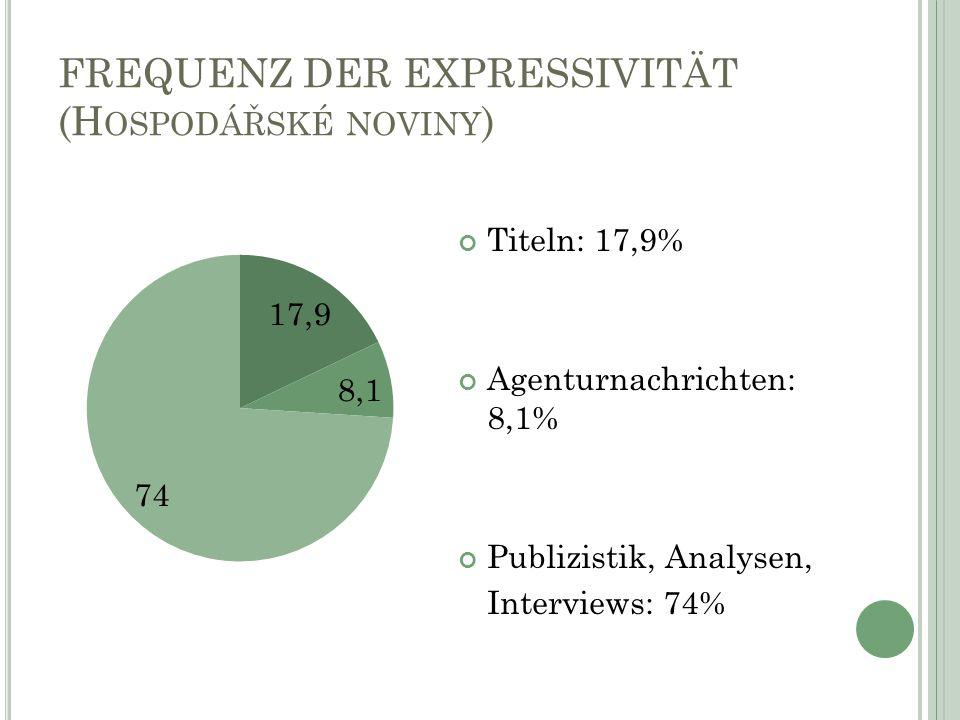 FREQUENZ DER EXPRESSIVITÄT (H OSPODÁŘSKÉ NOVINY ) Titeln: 17,9% Agenturnachrichten: 8,1% Publizistik, Analysen, Interviews: 74%