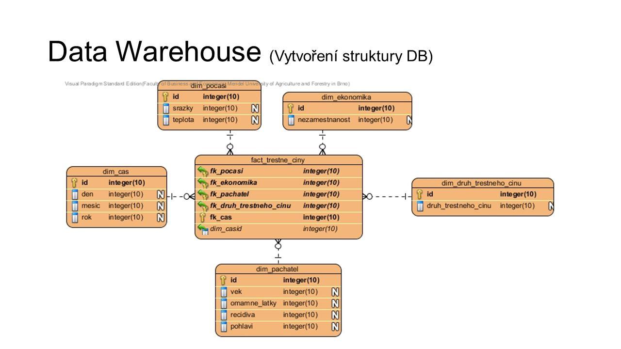 Data Warehouse (Vytvoření struktury DB)