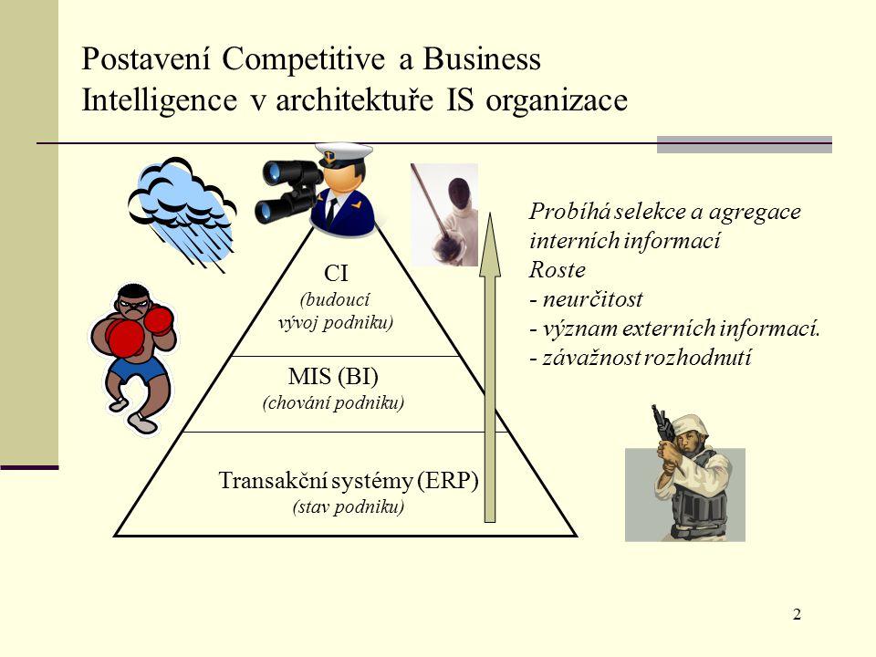 Transakční systémy (ERP) (stav podniku) MIS (BI) (chování podniku) CI (budoucí vývoj podniku) Probíhá selekce a agregace interních informací Roste - neurčitost - význam externích informací.