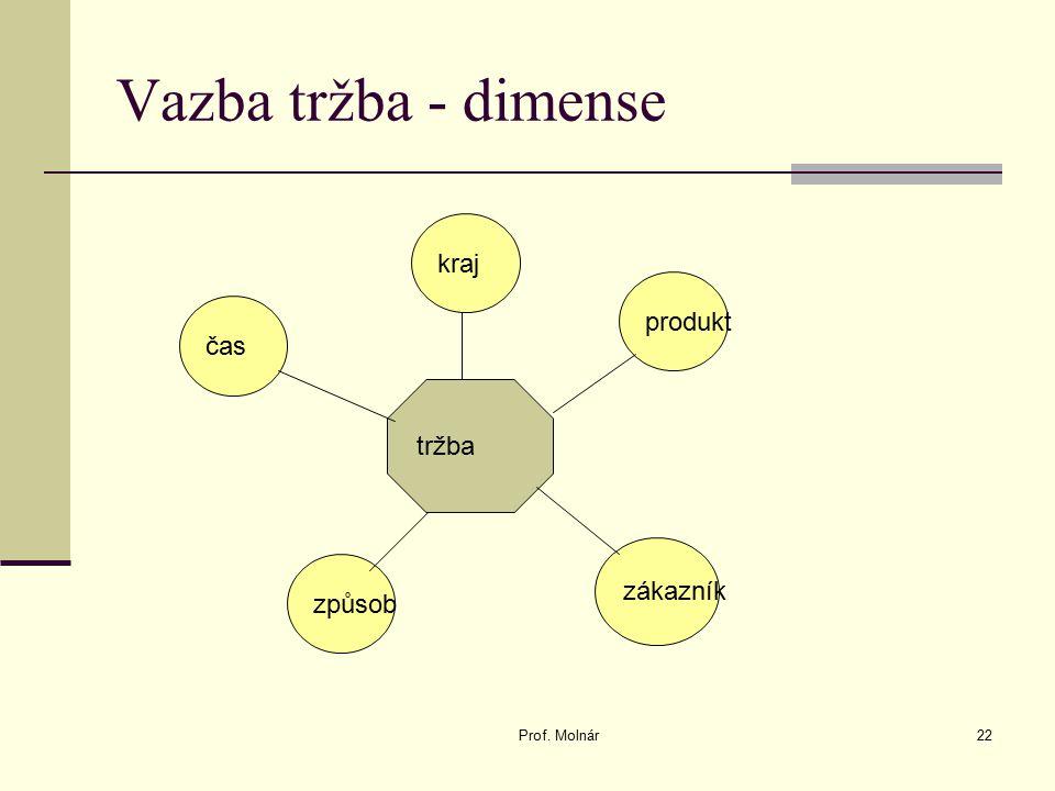 Vazba tržba - dimense Prof. Molnár22 tržba čas produkt zákazník způsob kraj