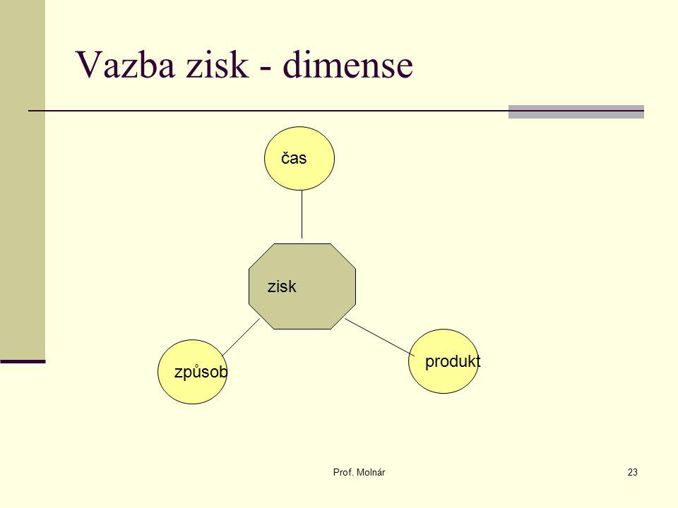 Vazba zisk - dimense Prof. Molnár23 zisk čas způsob produkt