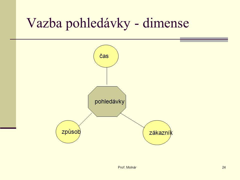 Vazba pohledávky - dimense Prof. Molnár24 pohledávky čas zákazník způsob