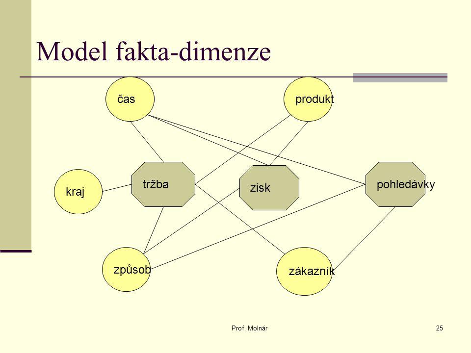 Model fakta-dimenze Prof. Molnár25 tržba časprodukt zákazník způsob kraj zisk pohledávky