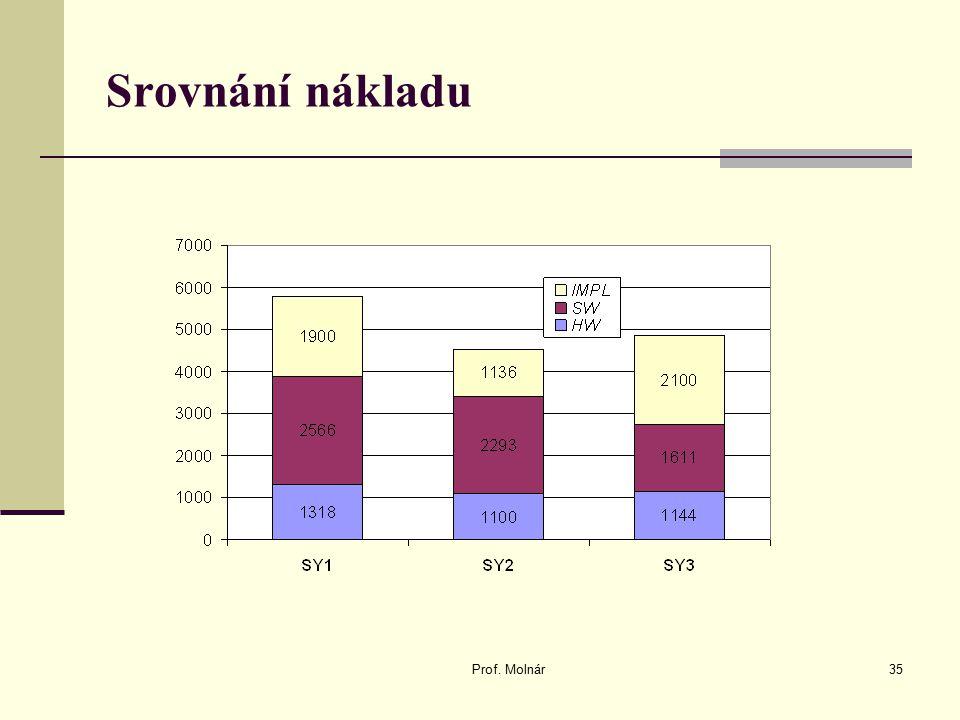 Prof. Molnár35 Srovnání nákladu