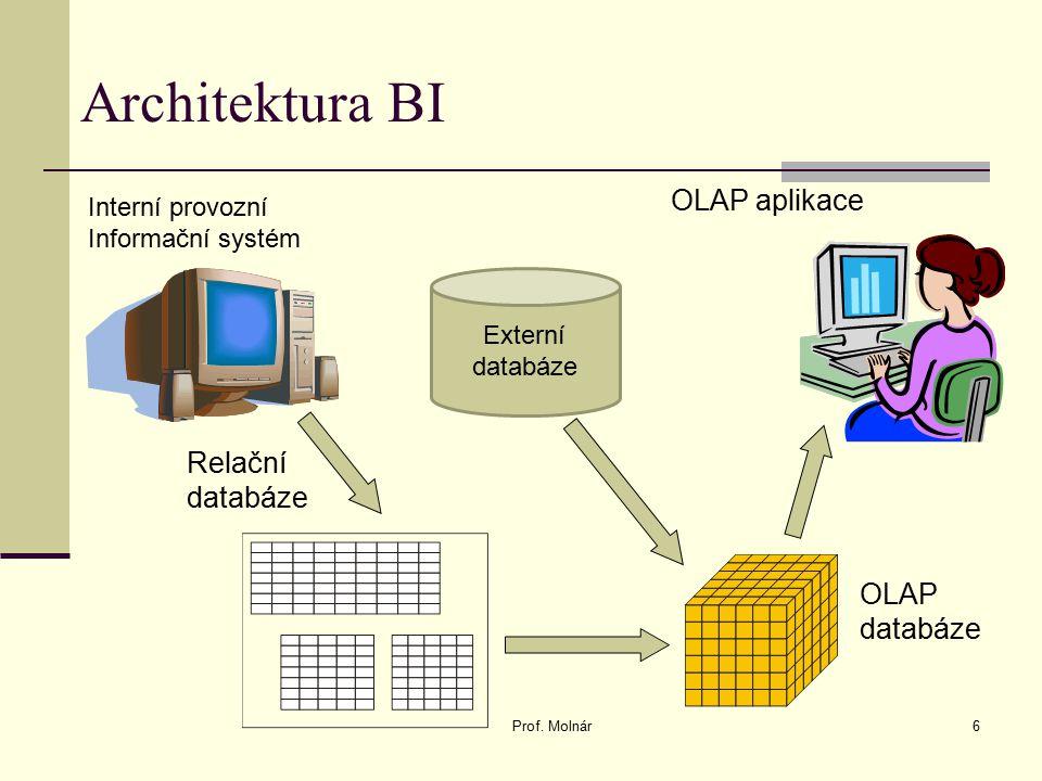 Architektura BI Prof. Molnár6 Interní provozní Informační systém Relační databáze OLAP databáze OLAP aplikace Externí databáze