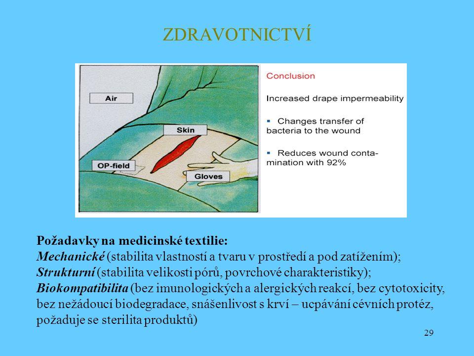29 ZDRAVOTNICTVÍ Požadavky na medicinské textilie: Mechanické (stabilita vlastností a tvaru v prostředí a pod zatížením); Strukturní (stabilita veliko