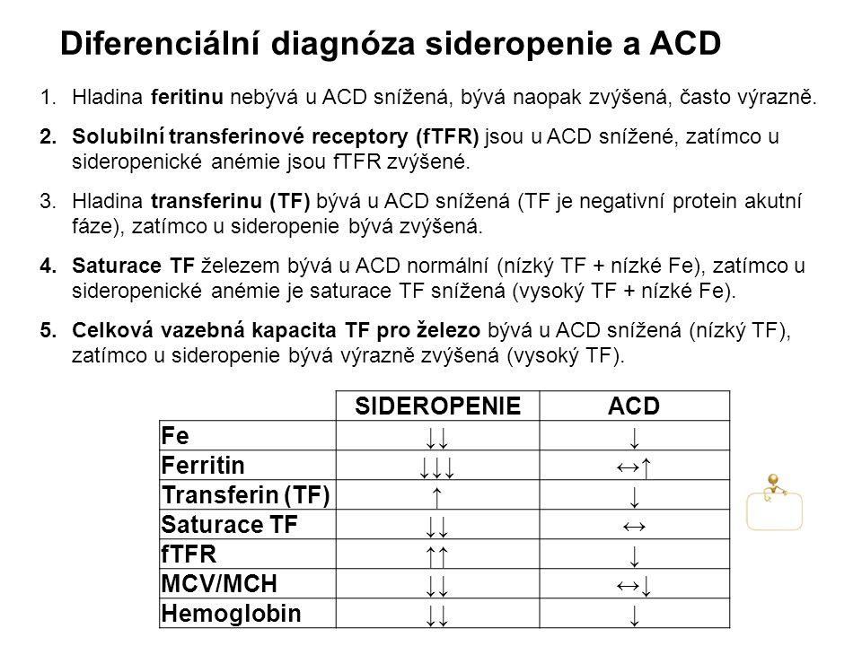 Diferenciální diagnóza sideropenie a ACD SIDEROPENIEACD Fe↓↓↓ Ferritin↓↓↓↔↑ Transferin (TF)↑↓ Saturace TF↓↓↔ fTFR↑↑↓ MCV/MCH↓↓↔↓ Hemoglobin↓↓↓ 1.Hladina feritinu nebývá u ACD snížená, bývá naopak zvýšená, často výrazně.