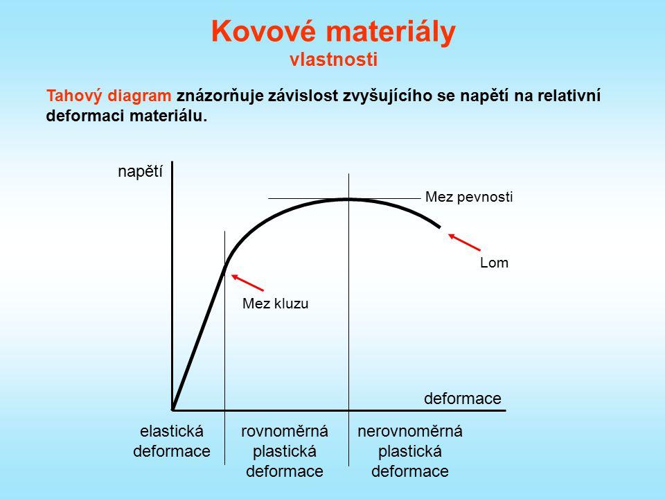 Kovové materiály vlastnosti Tahový diagram znázorňuje závislost zvyšujícího se napětí na relativní deformaci materiálu. deformace napětí elastická def