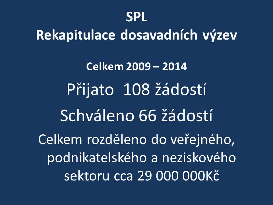 SPL Rekapitulace dosavadních výzev Celkem 2009 – 2014 Přijato 108 žádostí Schváleno 66 žádostí Celkem rozděleno do veřejného, podnikatelského a neziskového sektoru cca 29 000 000Kč