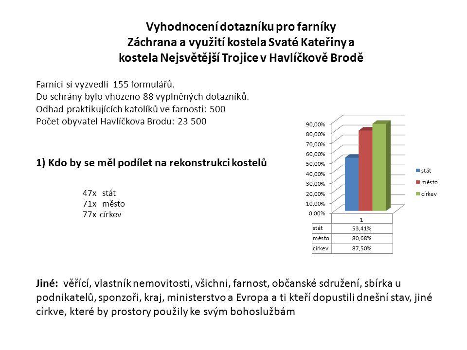 2) Poničený kostel je špatná vizitka 44x minulého režimu (50%) 60x města (68%) 50x vlastníka nemovitosti (57%) 28x státu (32%) Jiné: těch, kteří se báli ozvat za minulého režimu 3) Je havlíčkobrodská farnost schopna nalézt využití pro 50x kostel Svaté Kateřiny (57%) 50x kostel Nejsvětější Trojice (57%) Jiné: k bohoslužbám je nepotřebujeme