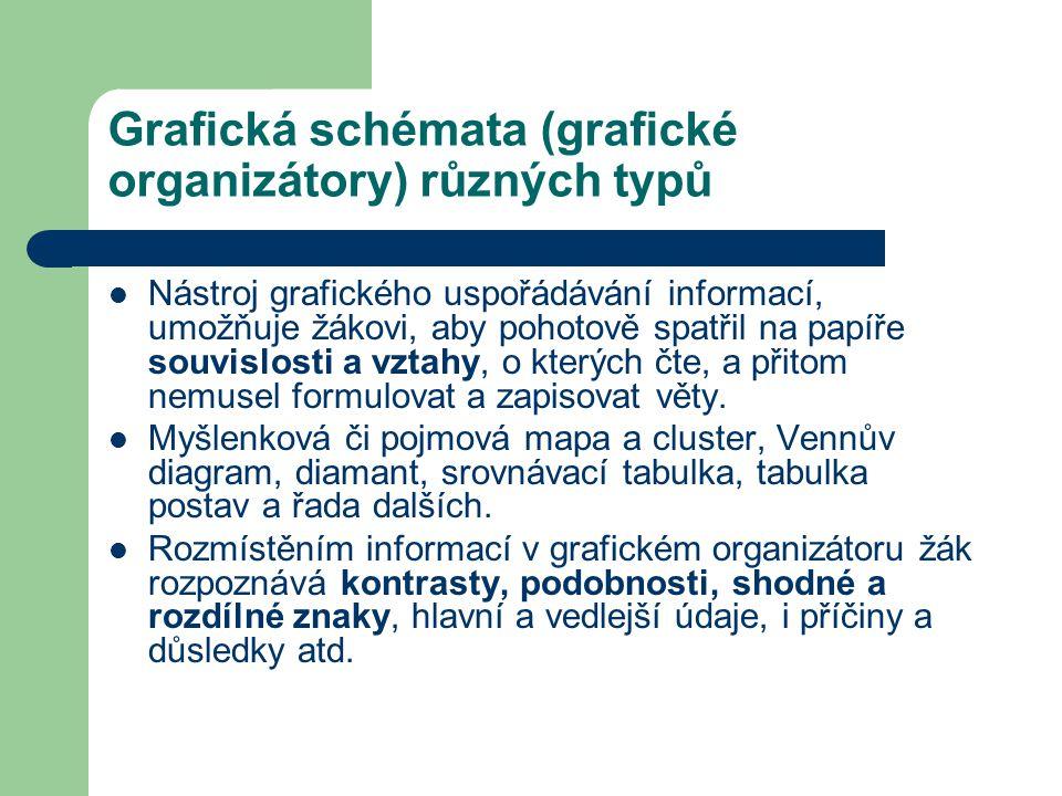 Grafická schémata (grafické organizátory) různých typů Nástroj grafického uspořádávání informací, umožňuje žákovi, aby pohotově spatřil na papíře souv