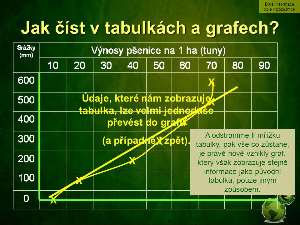 Jak číst v tabulkách a grafech? Srážky (mm) Výnosy pšenice na 1 ha (tuny) 600 500 400 300 200 100 0 X X X X X X X Údaje, které nám zobrazuje tabulka,