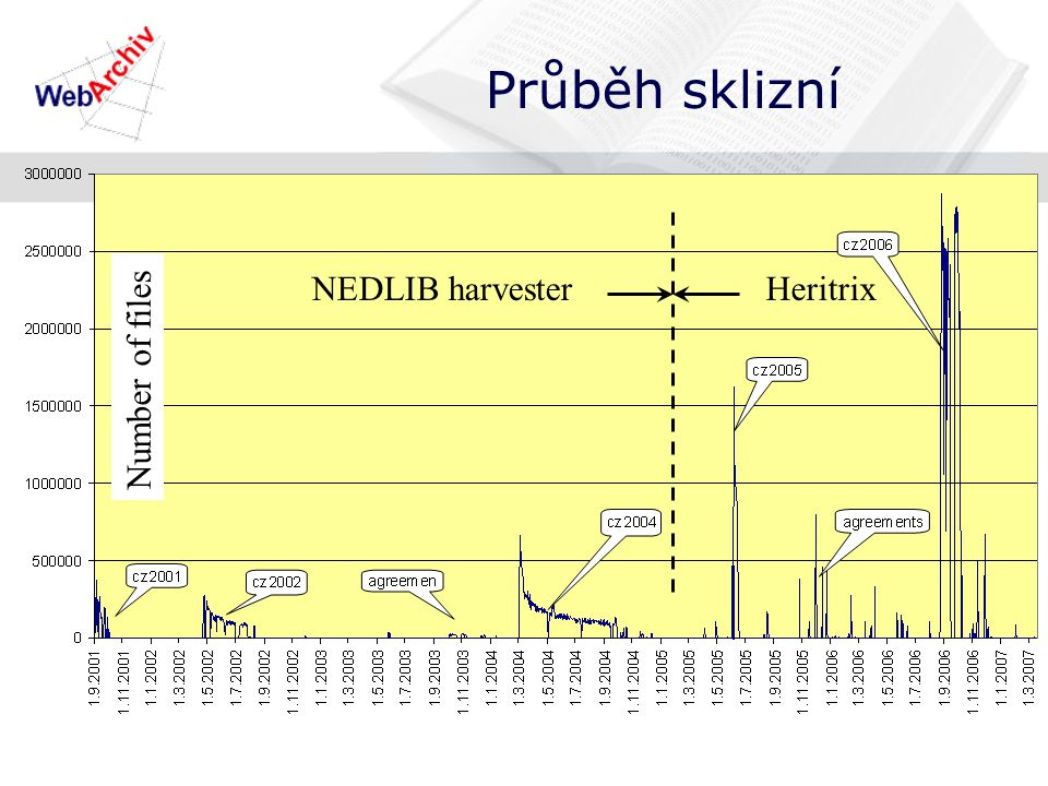 Průběh sklizní NEDLIB harvesterHeritrix Number of files