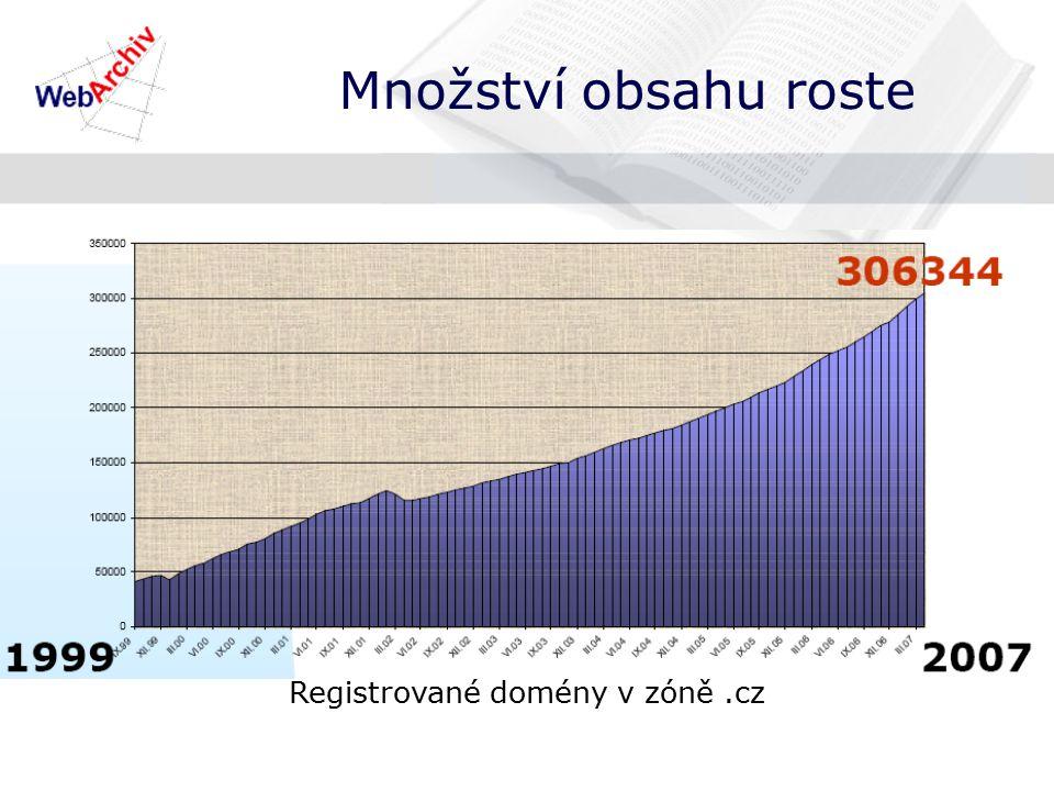 Množství obsahu roste Registrované domény v zóně.cz