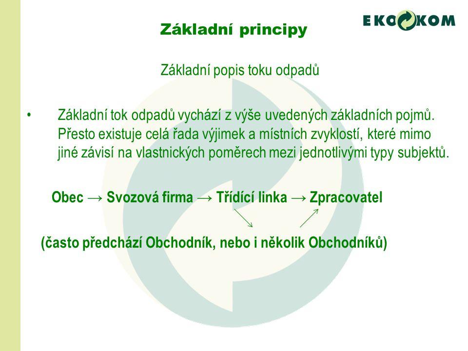 Základní popis toku odpadů Základní tok odpadů vychází z výše uvedených základních pojmů. Přesto existuje celá řada výjimek a místních zvyklostí, kter
