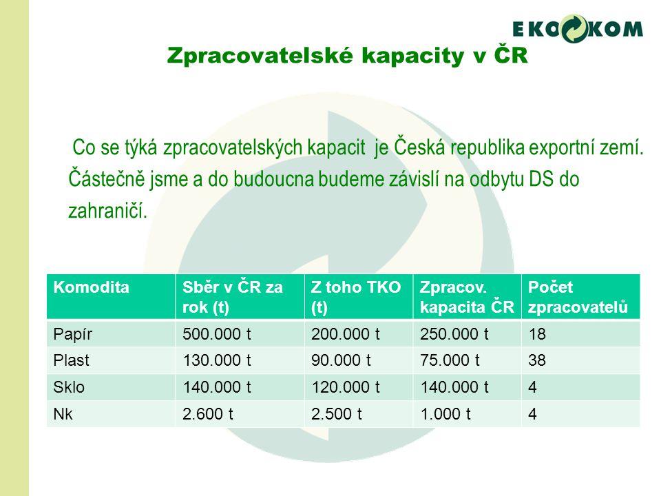 Zpracovatelské kapacity v ČR Co se týká zpracovatelských kapacit je Česká republika exportní zemí. Částečně jsme a do budoucna budeme závislí na odbyt