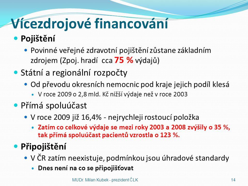 Vícezdrojové financování Pojištění Povinné veřejné zdravotní pojištění zůstane základním zdrojem (Zpoj. hradí cca 75 % výdajů) Státní a regionální roz
