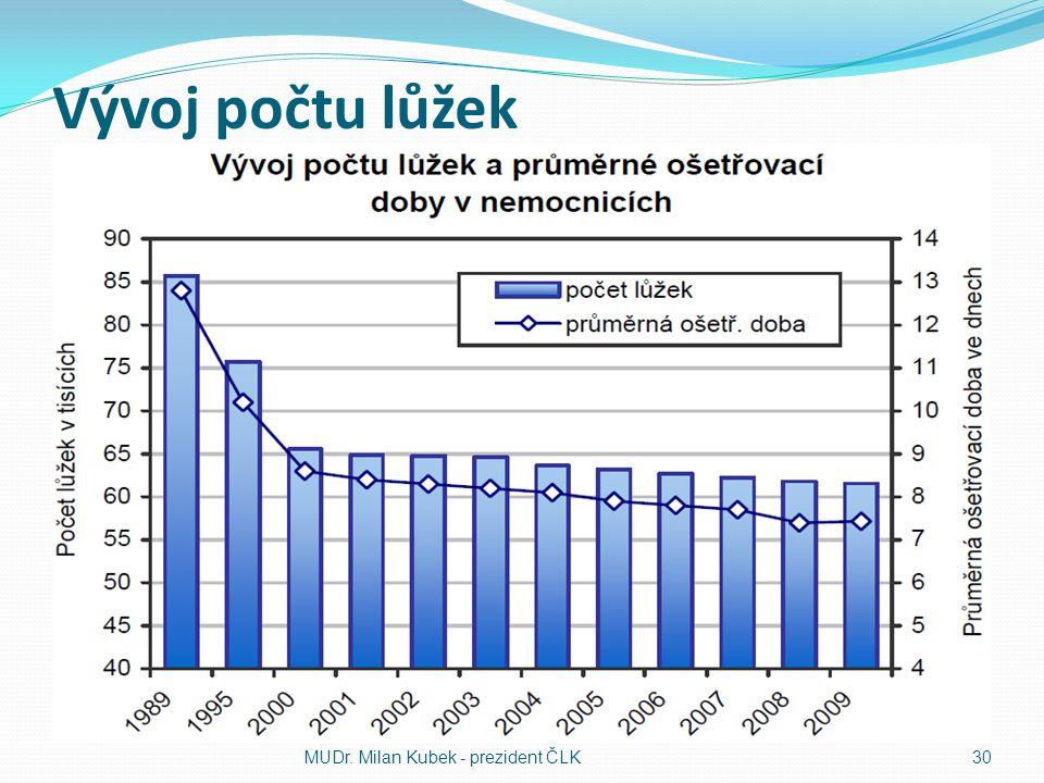 Vývoj počtu lůžek MUDr. Milan Kubek - prezident ČLK 30