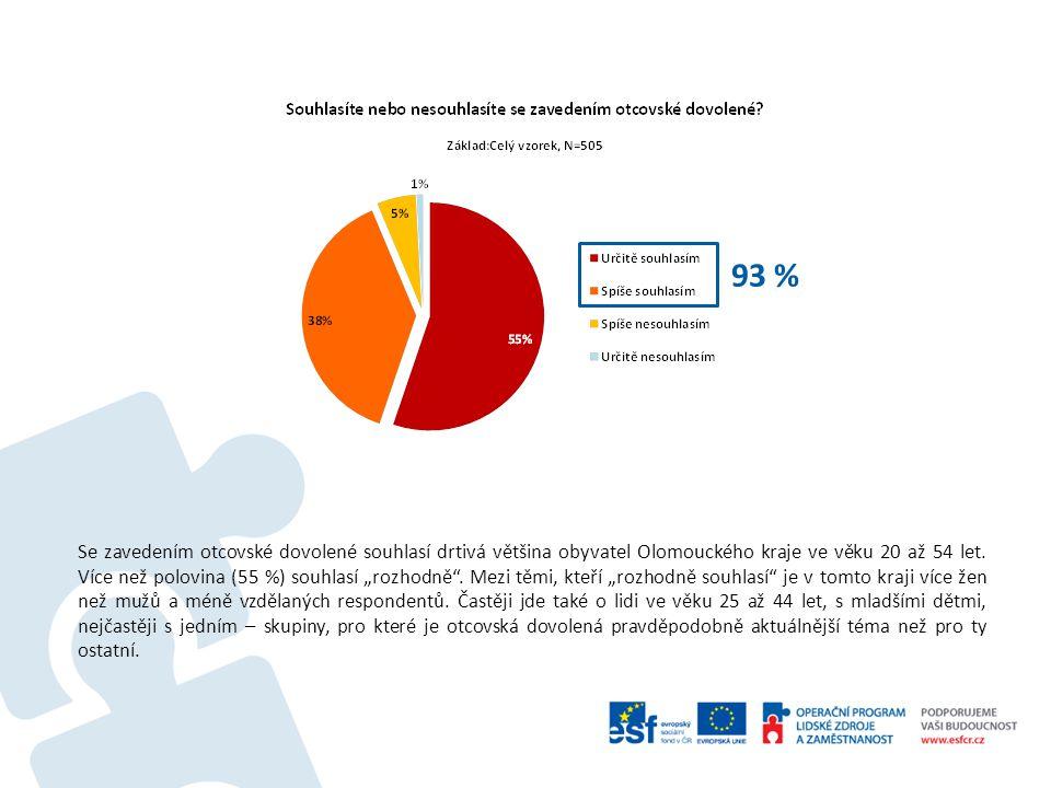 93 % Se zavedením otcovské dovolené souhlasí drtivá většina obyvatel Olomouckého kraje ve věku 20 až 54 let.