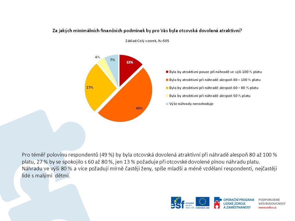 Pro téměř polovinu respondentů (49 %) by byla otcovská dovolená atraktivní při náhradě alespoň 80 až 100 % platu, 27 % by se spokojilo s 60 až 80 %, jen 13 % požaduje při otcovské dovolené plnou náhradu platu.
