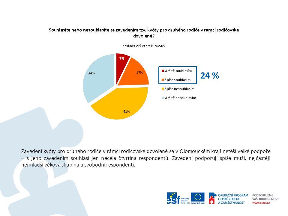 24 % Zavedení kvóty pro druhého rodiče v rámci rodičovské dovolené se v Olomouckém kraji netěší velké podpoře – s jeho zavedením souhlasí jen necelá čtvrtina respondentů.