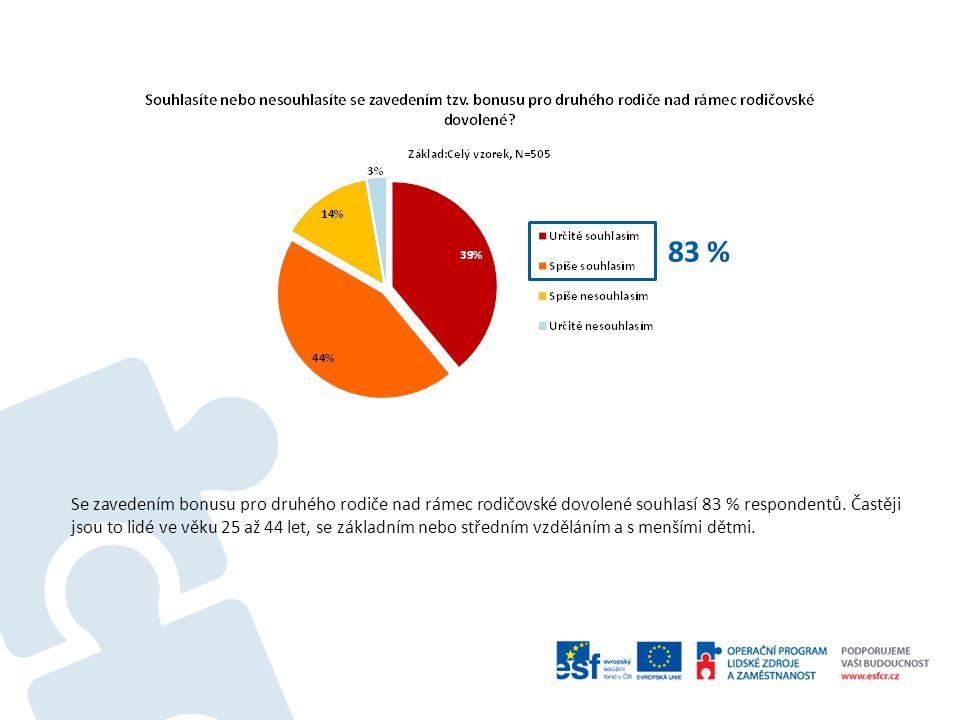 83 % Se zavedením bonusu pro druhého rodiče nad rámec rodičovské dovolené souhlasí 83 % respondentů.