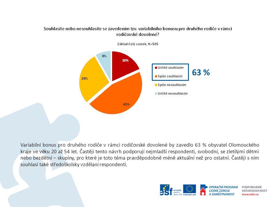 63 % Variabilní bonus pro druhého rodiče v rámci rodičovské dovolené by zavedlo 63 % obyvatel Olomouckého kraje ve věku 20 až 54 let.