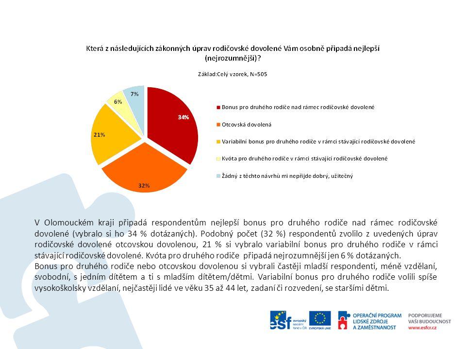 V Olomouckém kraji připadá respondentům nejlepší bonus pro druhého rodiče nad rámec rodičovské dovolené (vybralo si ho 34 % dotázaných).