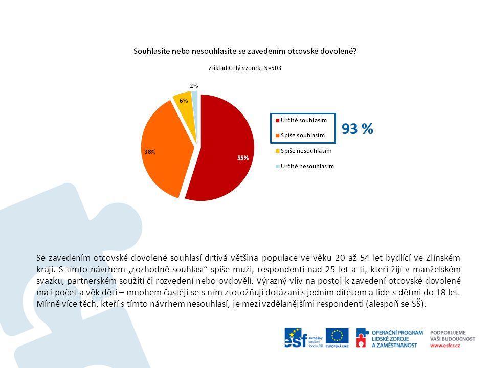 Se zavedením otcovské dovolené souhlasí drtivá většina populace ve věku 20 až 54 let bydlící ve Zlínském kraji.