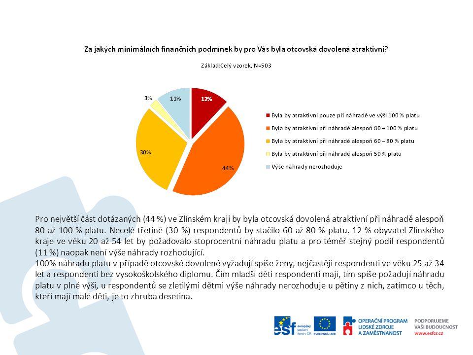 Pro největší část dotázaných (44 %) ve Zlínském kraji by byla otcovská dovolená atraktivní při náhradě alespoň 80 až 100 % platu.