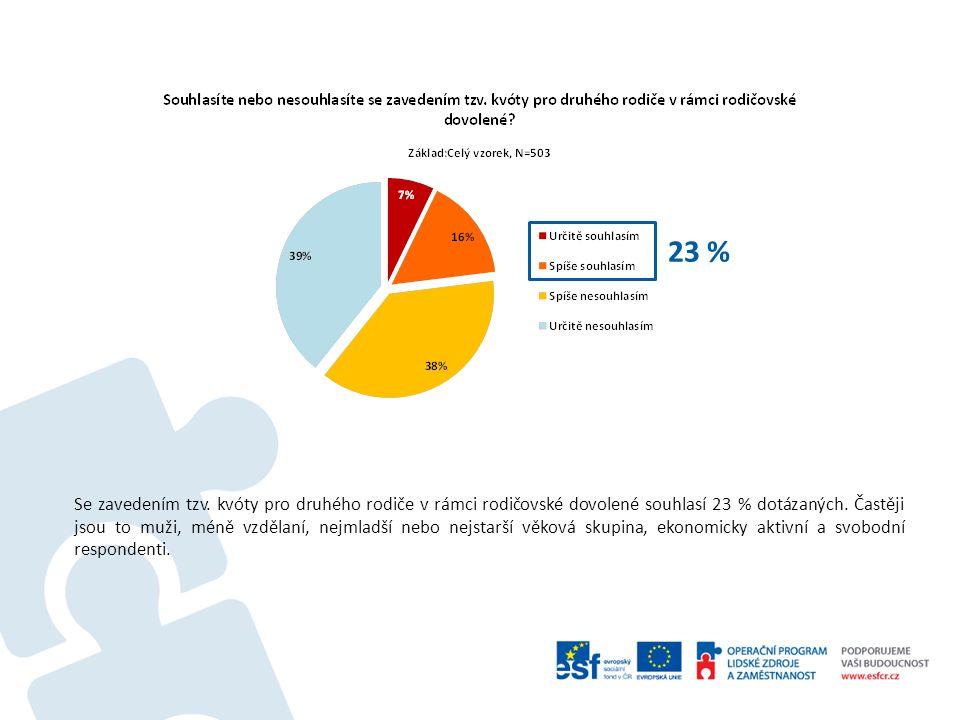 Se zavedením tzv. kvóty pro druhého rodiče v rámci rodičovské dovolené souhlasí 23 % dotázaných.