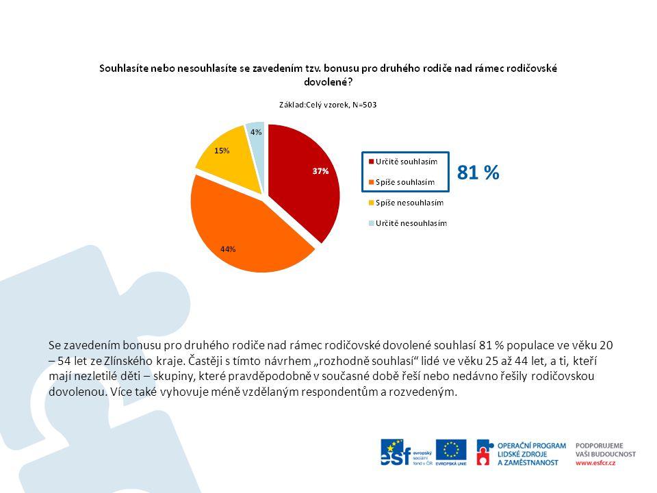 Se zavedením bonusu pro druhého rodiče nad rámec rodičovské dovolené souhlasí 81 % populace ve věku 20 – 54 let ze Zlínského kraje.